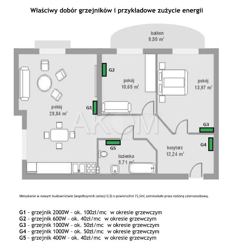 Projekt rozmieszczenia grzejników Nogen w mieszkaniu.
